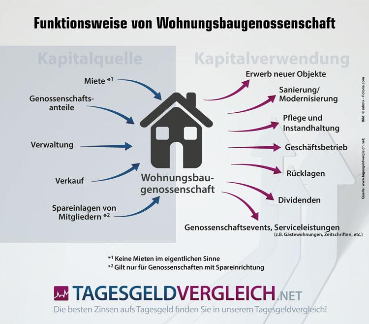 Wohnungsbaugenossenschaften - Funktionsweise