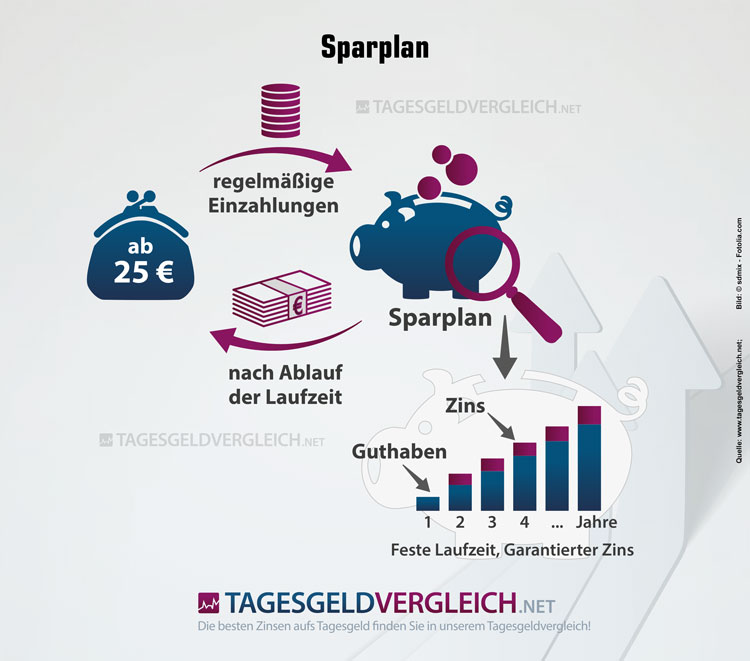 Infografik: So funktioniert ein Banksparplan