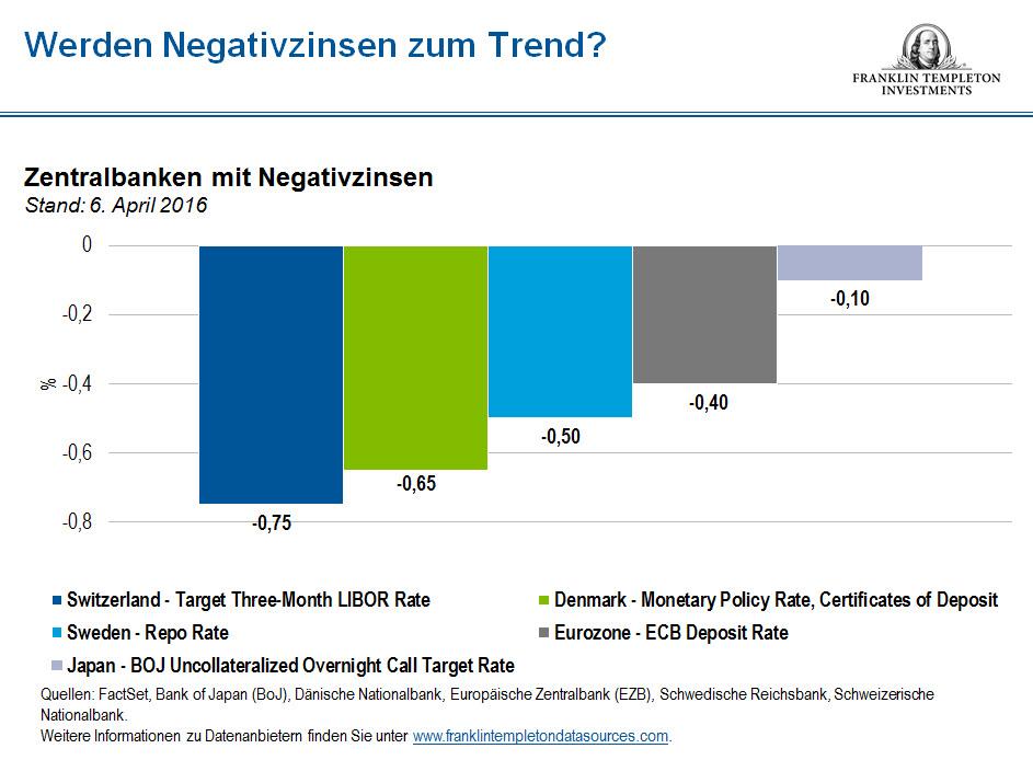 Negativzinsen Welche Banken