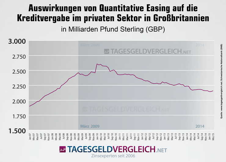 Quantitative Easing in Großbritannnien und dessen Auswirkungen.