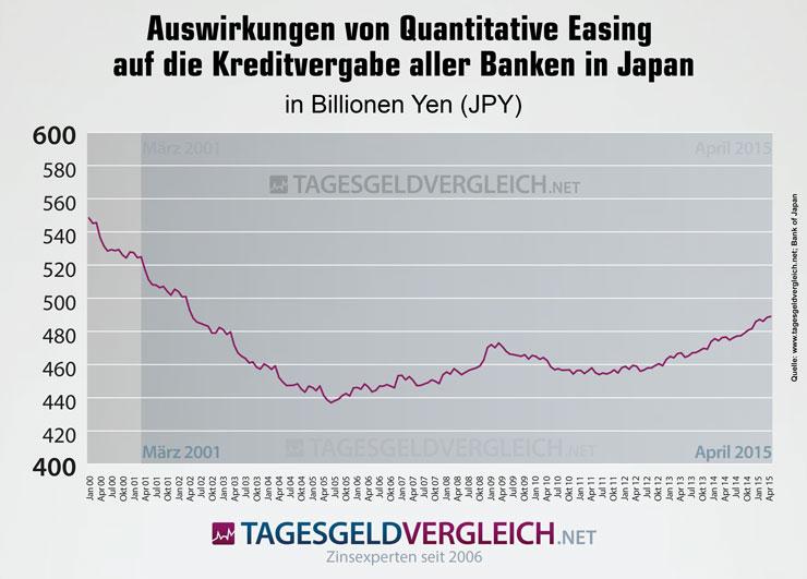 Auswirkungen von Quantitative Easing auf die Kreditvergabe in Japan.