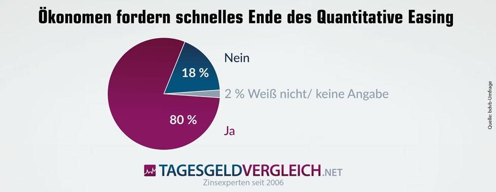 Einer Umfrage des Bundesverbands Deutscher Volks- und Betriebswirte (bdvb) zufolge halten 80 Prozent der befragten Ökonomen einen Ausstieg aus dem Quantitative Easing noch in 2017 für sinnvoll.