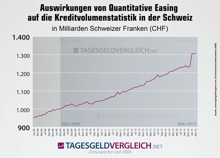 Quantitative Easing in der Schweiz und der Einfluss auf das Kreditvolumen.