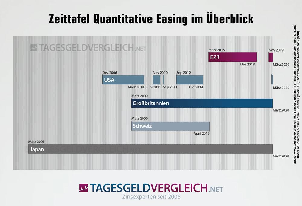 Zeittafel - Quantitative Easing in Großbritannien, USA, Japan, Schweiz und EZB.