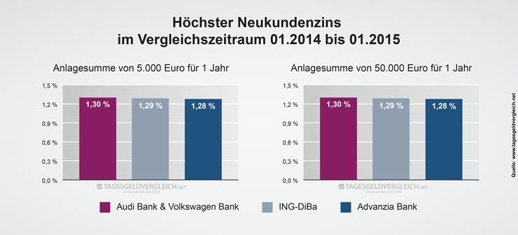 Durchschnittszins Tagesgeld 2015 - 1 Jahr
