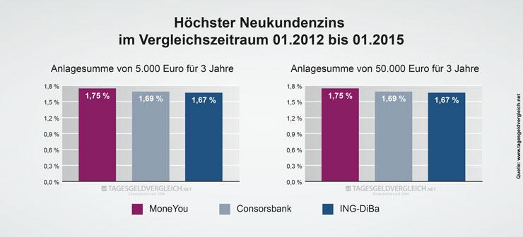Durchschnittszins Tagesgeld 2015 - 3 Jahre