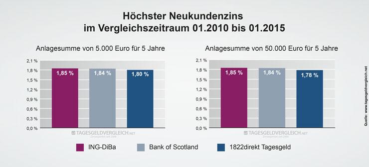 Durchschnittszins Tagesgeld 2015 - 5 Jahre