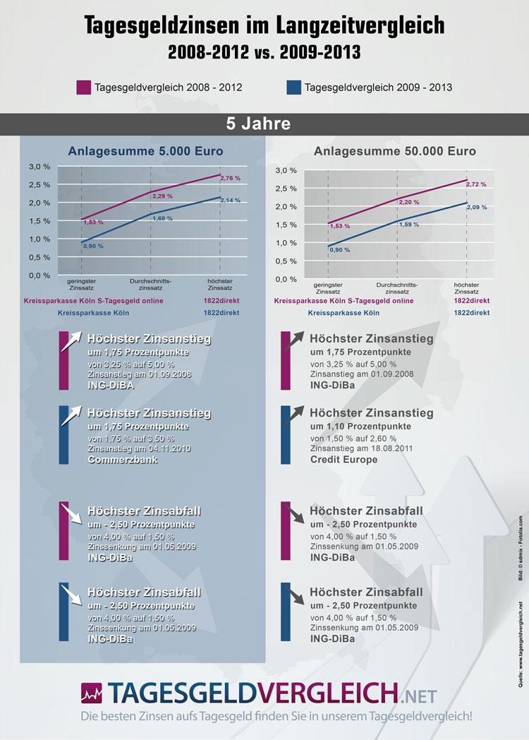 Tagesgeldzinsen im Vergleich 5 Jahre 2008 bis 2012 und 2009 bis 2013