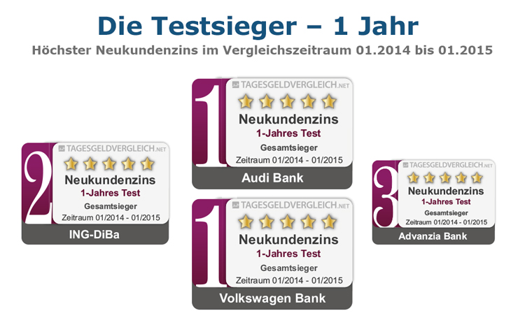 Testsieger Tagesgeld 2015 - 1 Jahr