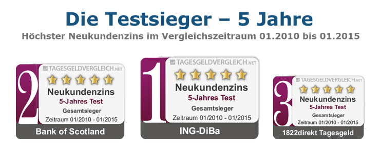Testsieger Tagesgeld 2015 - 5 Jahre