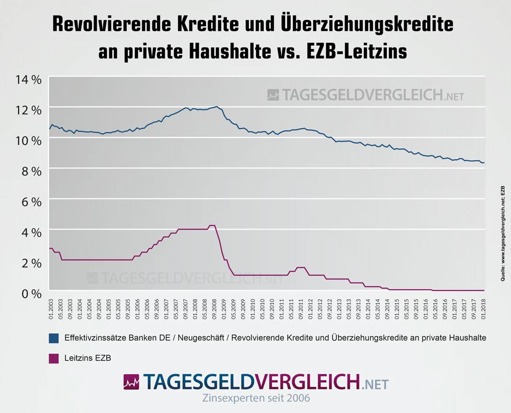 Überziehungskredite an private Haushalte vs. EZB-Leitzins