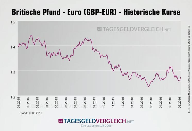 Das Pfund Sterling, besser bekannt als Britisches Pfund, ist eine der ältesten Währungen der Welt. Bereits vor Jahren kam das Pfund Sterling als Währung in den Umlauf und ist .