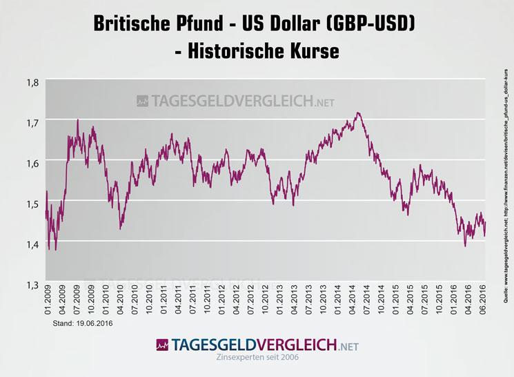 dollar pfund kurs